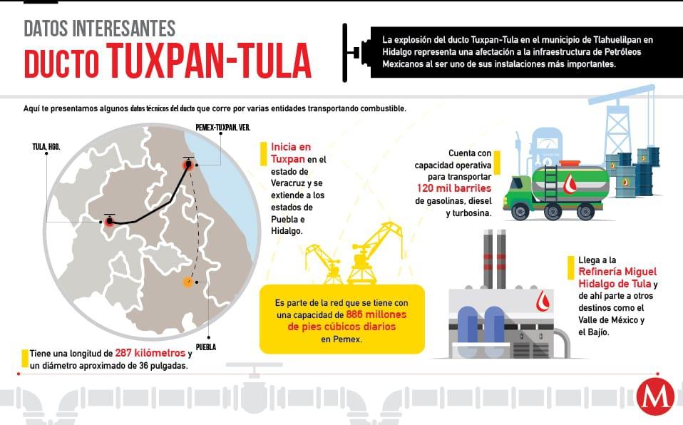 Radiografía del ducto Tuxpan-Tula